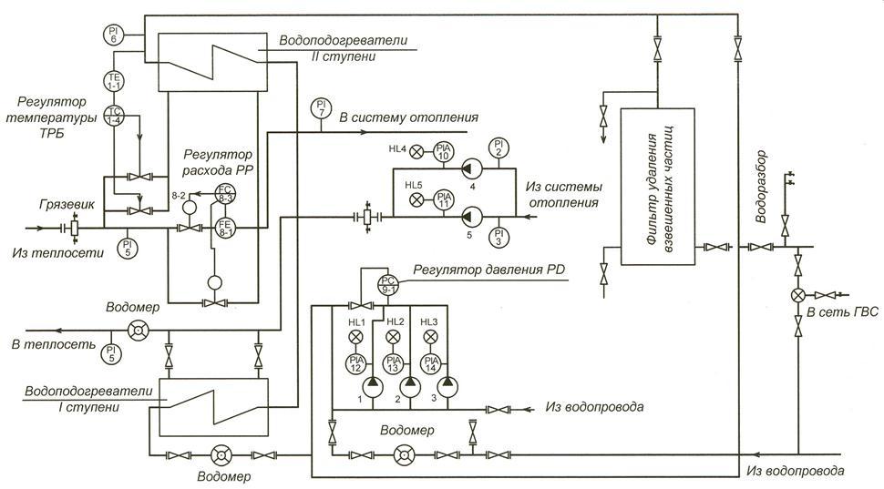 Схема автоматизации теплового