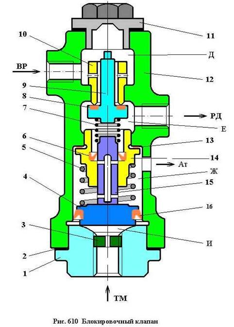 Блокировочный клапан (Рис.