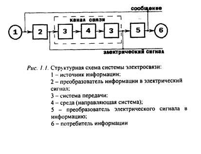 и приемная ТВ-трубки и др.