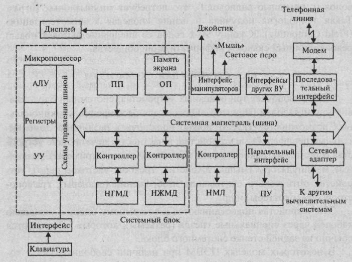Структурная схема ПЭВМ с