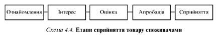 Схема процесу розроблення нового товару