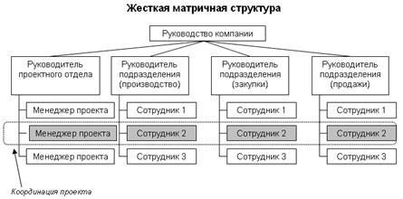 Рисунок 6 - Матричная структура управления (МСУ).  МСУ имеет и ряд недостатков.