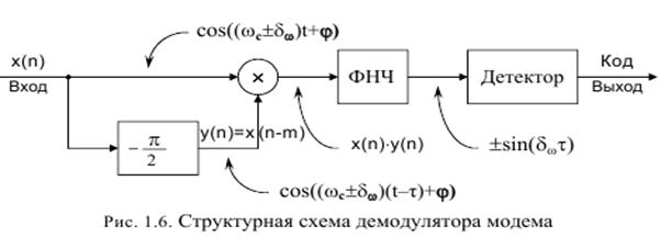 сигнал демодулятора x(n)