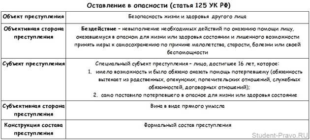 Статья125 ук рф