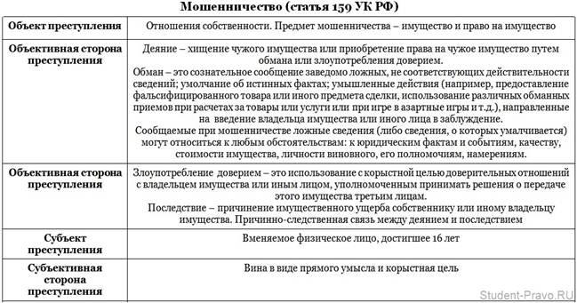 защита по ст 159 ук рф