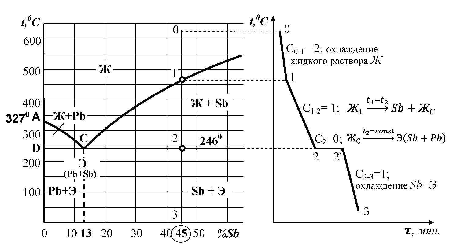 сплавов сурьма диаграмма свинец и