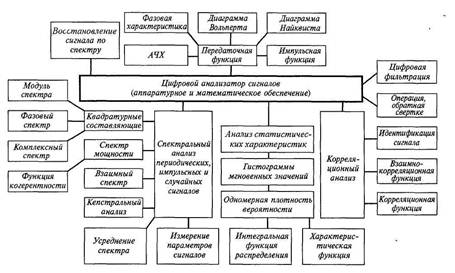 Комплекс программ цифрового