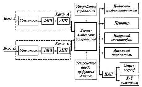 Рис. 8 Структурная схема