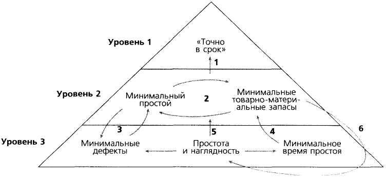 системы «точно в срок»