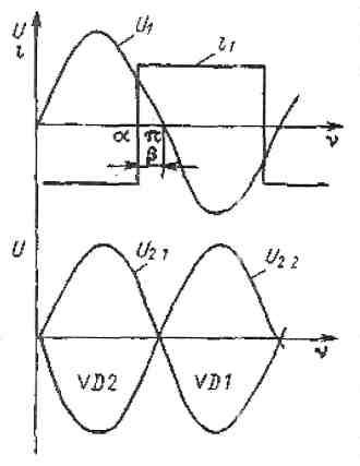 Диаграмма работы тиристора в