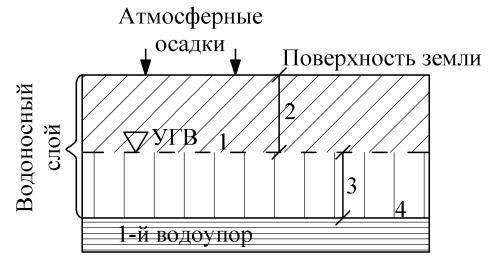 Схема залегания грунтовых вод: