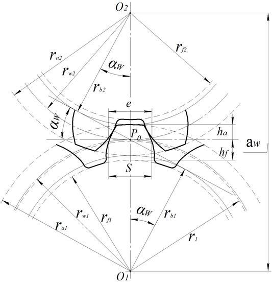 Толщина зуба зубчатого колеса
