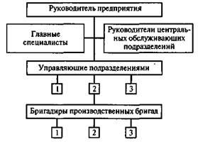 Структуры управления