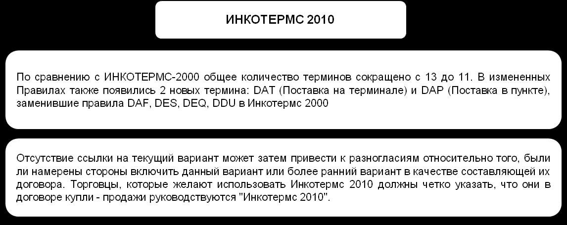Схема 20.2 ИНКОТЕРМС 2010