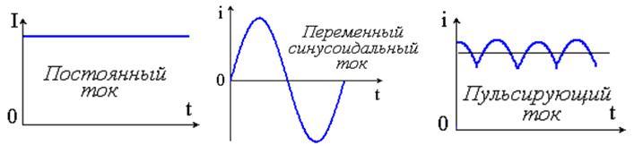 Как сделать пульсацию тока