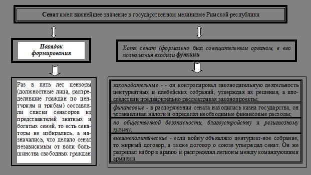 Схема 21. Государственные