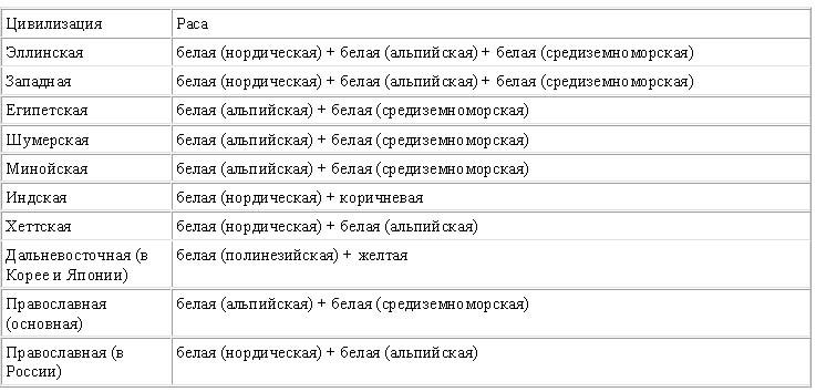 сравнительная таблица покорители космоса 20-21 века по физике