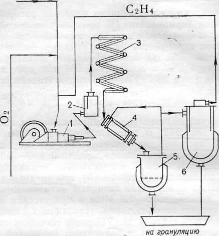 Схема производства полиэтилена