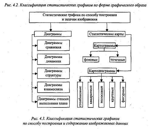 классификация графиков по видам
