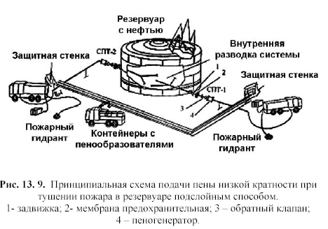 особенности тушения пожаров на открытых технологических установках