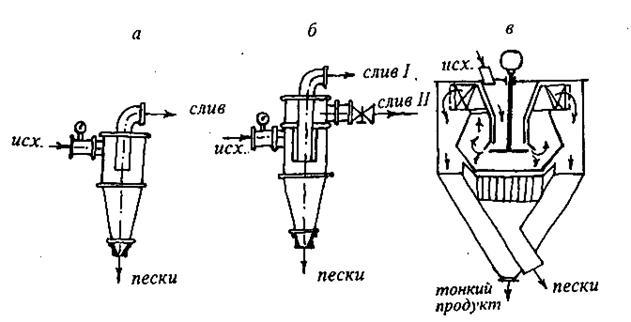 воздушного сепаратора (в)