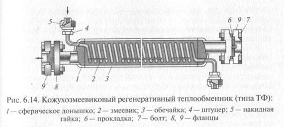 Регенеративные теплообменники устройство цена теплообменник водоводяной
