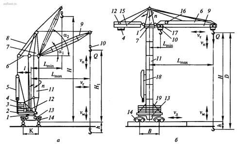 Типы и параметры башенных