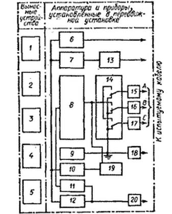 Структурная схема передвижной