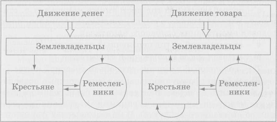 МОДЕЛЬ Ф. КЕНЭ