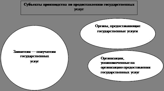 Организация предоставления государственных услуг