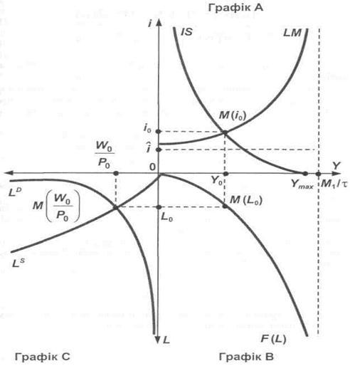 Аналыз рівноваги та безпеки операційної діяльності