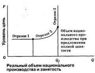 Основные теории занятости населения реферат 5090