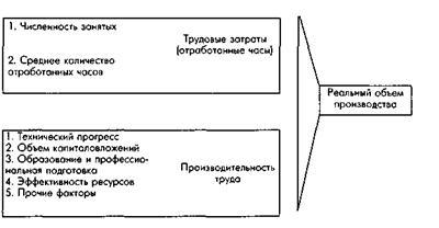 Проблемы экономического роста в россии в современных