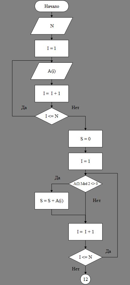 Блок схема для последовательности чисел
