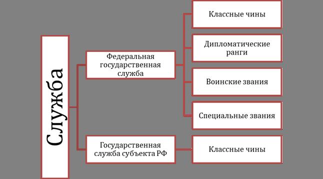 Классные чины дипломатические ранги воинские и специальные звания 20