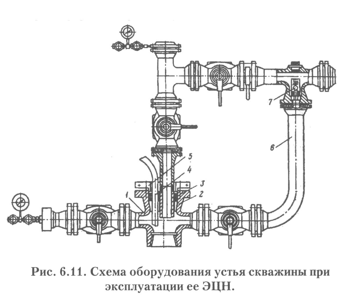 Что должна обеспечивать конструкция и схема колонной устьевой обвязки