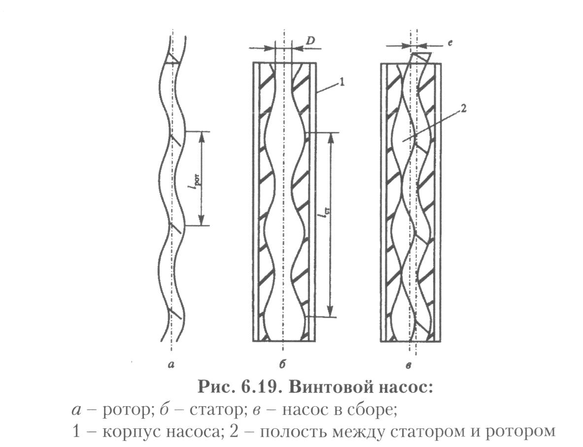 Ремонт глубинных насосов шнековых своими руками