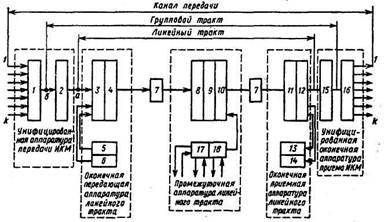 Схема оптических систем
