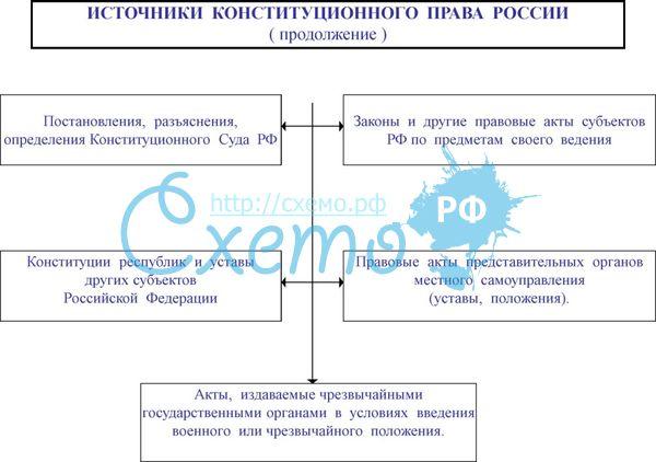 коституционное право в таблицах