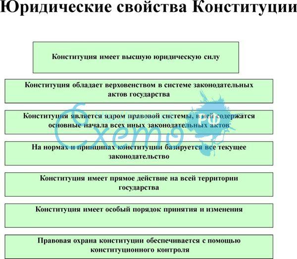 реализация конституции курсовая