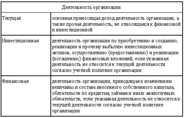 Как правило, они распределяются в производствах с длительным циклом изготовления продукции (работ, услуг)