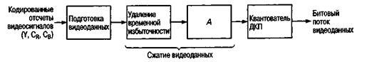 Какие этапы кодирования видеоинформации вам известны