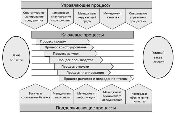 Взаимосвязь бизнес-процессов