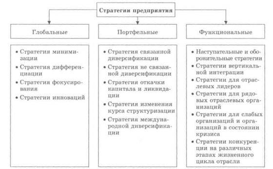 Как сделать стратегию развития предприятия