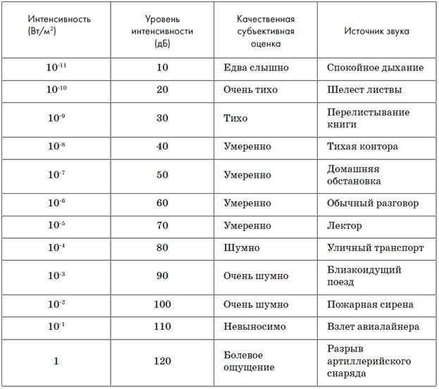 Таблица звуковых сигналов, применяемых на внутренних водных путях: продолжительный звуковой сигнал, период действия