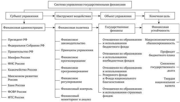 объявления государственные финансы и их структура образом, открытие