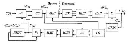 Адаптивная дифференциальная импульсно-кодовая модуляция