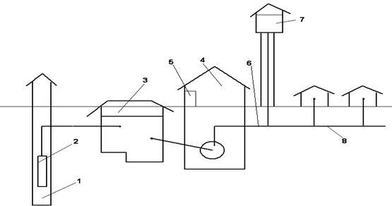 1 – источник водоснабжения
