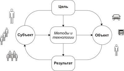 Цель объект субъект схема