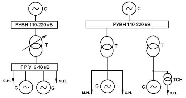 Структурная схема такой ТЭЦ